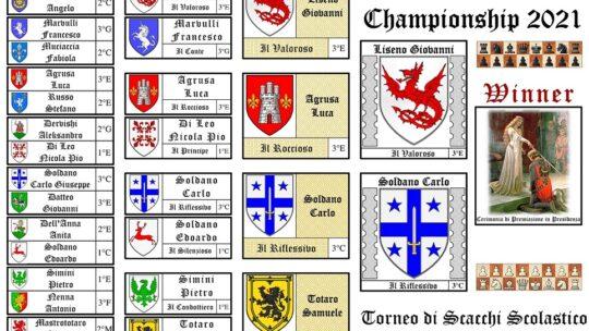 Della Dinastia del Drago il Chess Champion '21