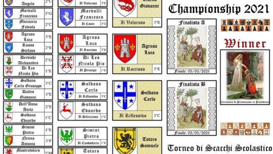 Sondaggio 4° edizione Torneo Scolastico di Scacchi